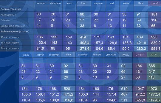 Нормы рабочего времени на 2013 год