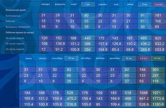 Нормы рабочего времени на 2015 год
