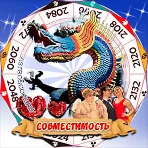 Гороскоп совместимости Дракона с другими знаками